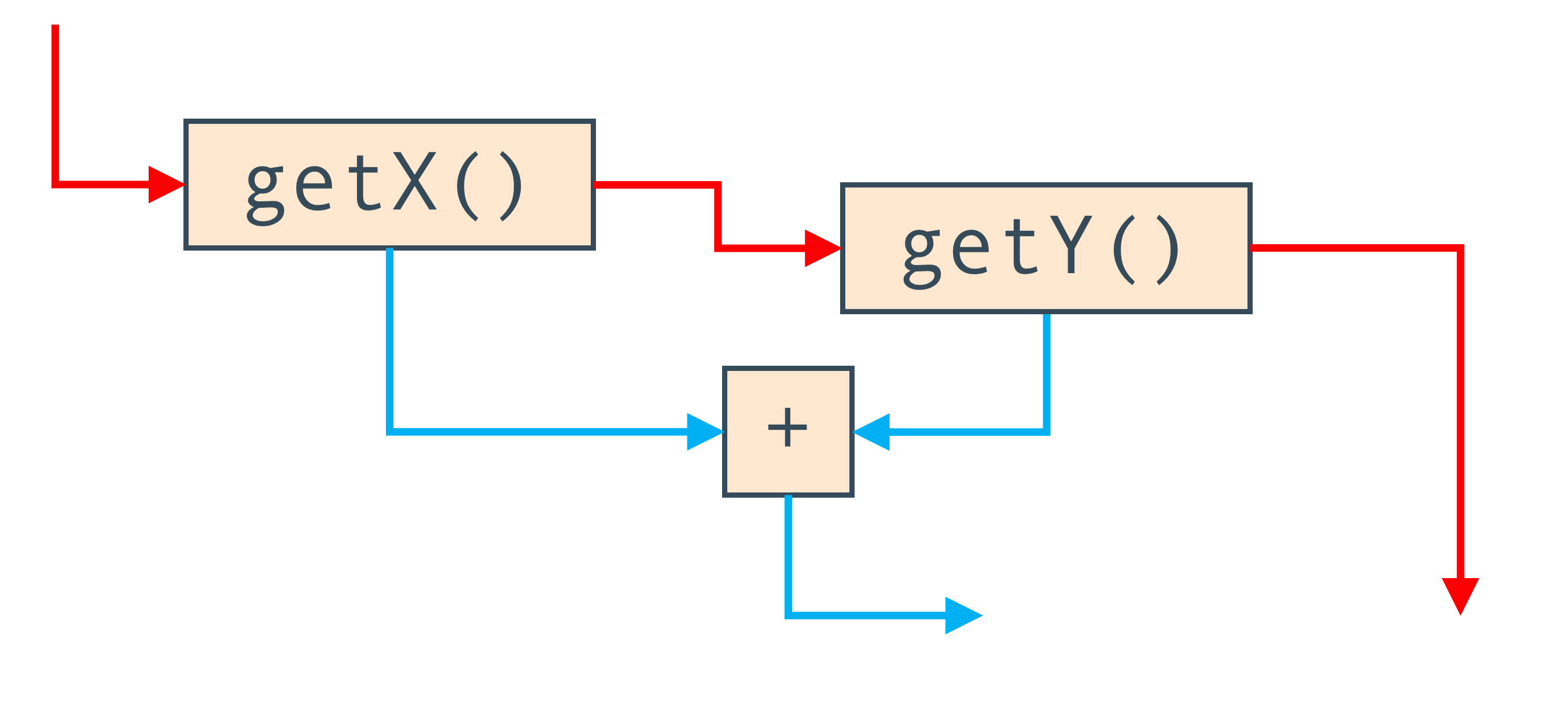 Граф потока управления