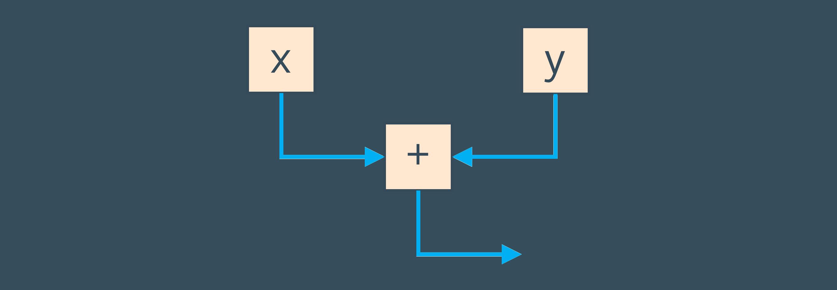Understanding How Graal Works - a Java JIT Compiler Written